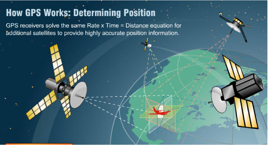 triangulate with gps satellites to provide best accurate position