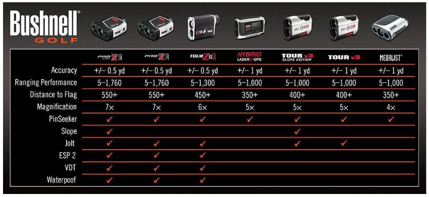 Bushnell Pro X7 Slope Golf Laser Rangefinder with JOLT specifications comparison