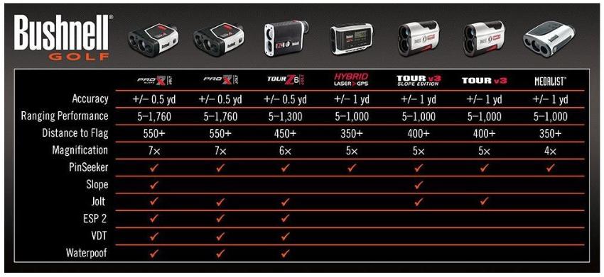 Bushnell Pro X7 Slope Golf Laser Rangefinder with JOLT specifications comparison